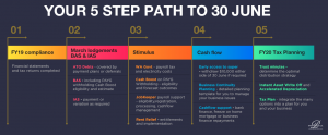 5 Step Path To 30 June