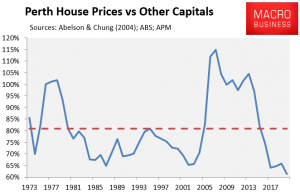 Perth Relative House Prices