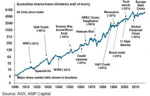 Stockmarket Wall Of Worry